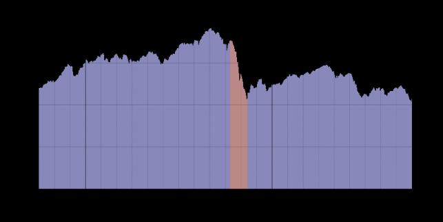 Grafiek van de aandelenkoers op Wall Street in 1929